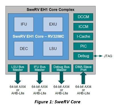 SweRV-Core-1